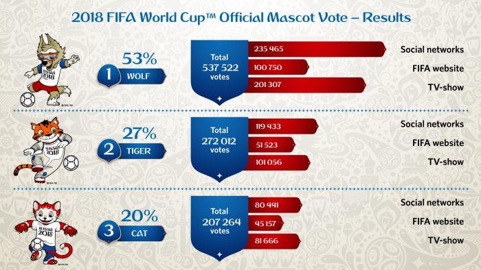 Die Wahl zum Maskottchen der WM 2018 in Russland!